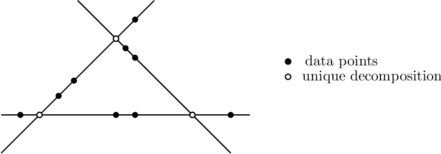 Figure 2 for Identifiability of Low-Rank Sparse Component Analysis