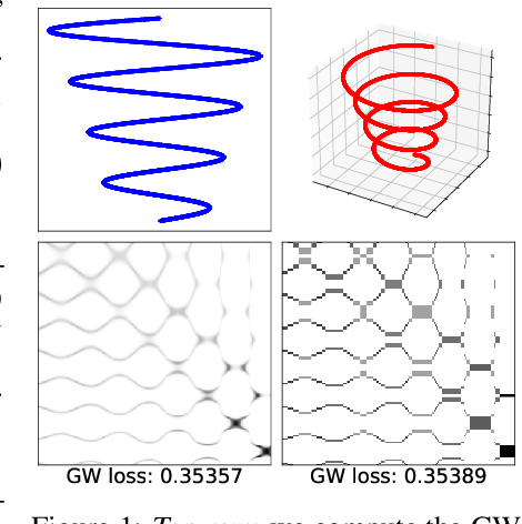 Figure 1 for Linear-Time Gromov Wasserstein Distances using Low Rank Couplings and Costs