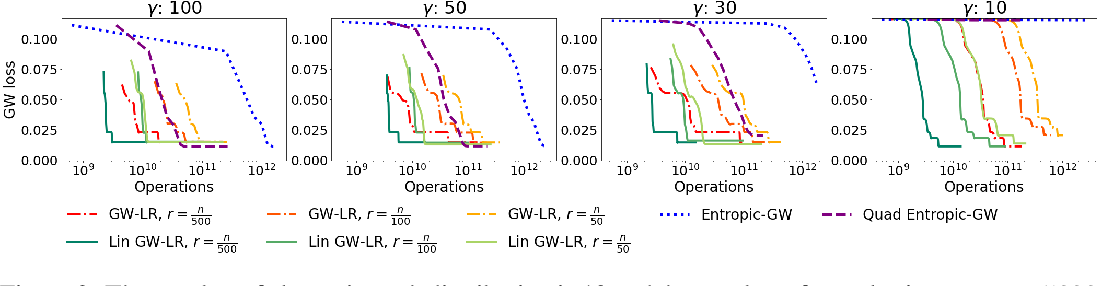 Figure 3 for Linear-Time Gromov Wasserstein Distances using Low Rank Couplings and Costs