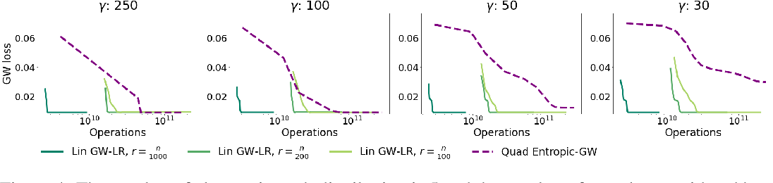 Figure 4 for Linear-Time Gromov Wasserstein Distances using Low Rank Couplings and Costs