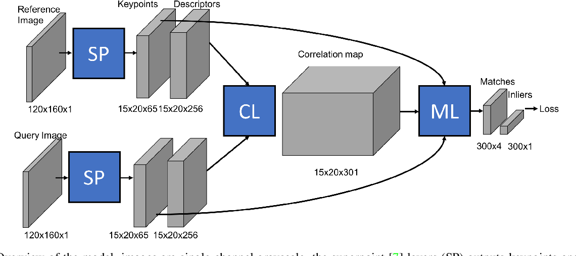 Figure 1 for End-to-end learning of keypoint detection and matching for relative pose estimation