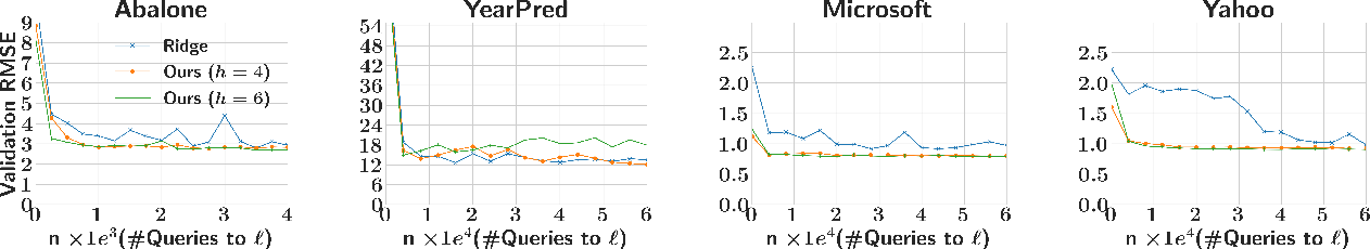 Figure 2 for Learning Accurate Decision Trees with Bandit Feedback via Quantized Gradient Descent
