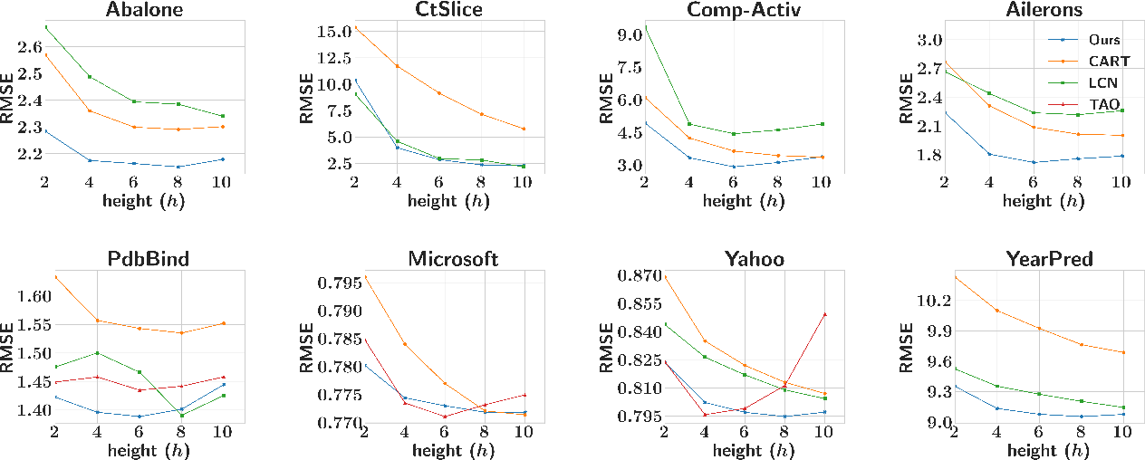 Figure 4 for Learning Accurate Decision Trees with Bandit Feedback via Quantized Gradient Descent