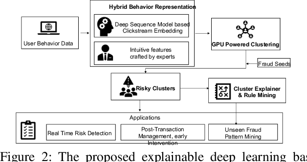 Figure 3 for Explainable Deep Behavioral Sequence Clustering for Transaction Fraud Detection