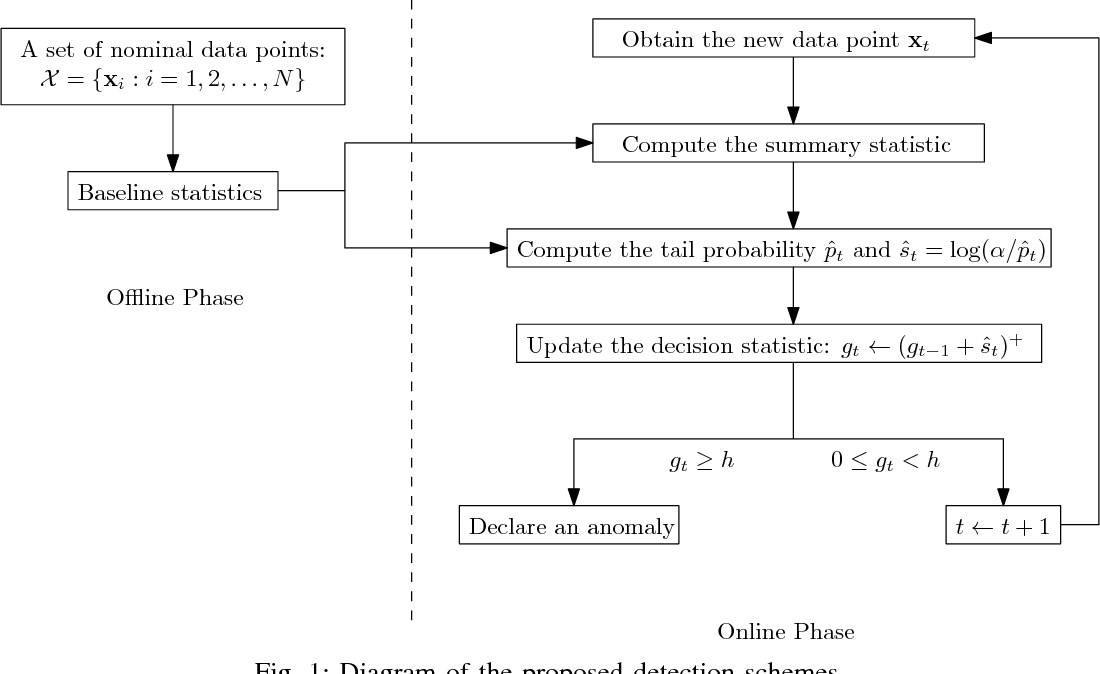 Figure 1 for Real-Time Nonparametric Anomaly Detection in High-Dimensional Settings