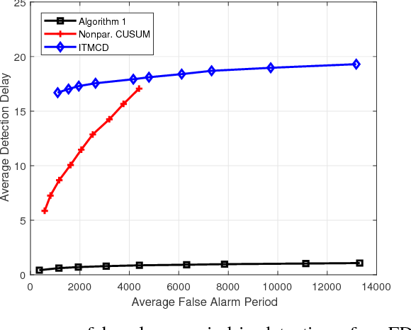 Figure 4 for Real-Time Nonparametric Anomaly Detection in High-Dimensional Settings