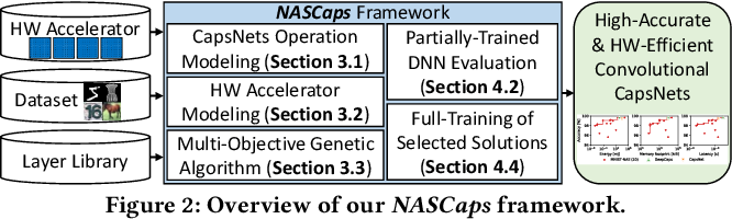 Figure 2 for NASCaps: A Framework for Neural Architecture Search to Optimize the Accuracy and Hardware Efficiency of Convolutional Capsule Networks
