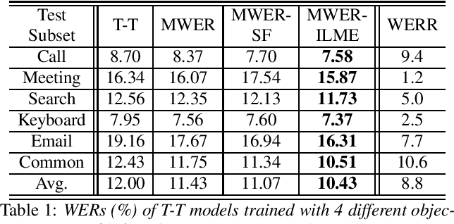 Figure 1 for Minimum Word Error Rate Training with Language Model Fusion for End-to-End Speech Recognition
