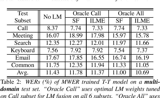Figure 2 for Minimum Word Error Rate Training with Language Model Fusion for End-to-End Speech Recognition