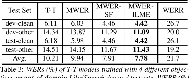Figure 3 for Minimum Word Error Rate Training with Language Model Fusion for End-to-End Speech Recognition