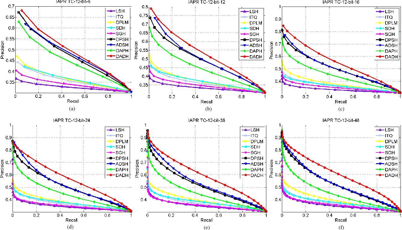 Figure 2 for Dual Asymmetric Deep Hashing Learning