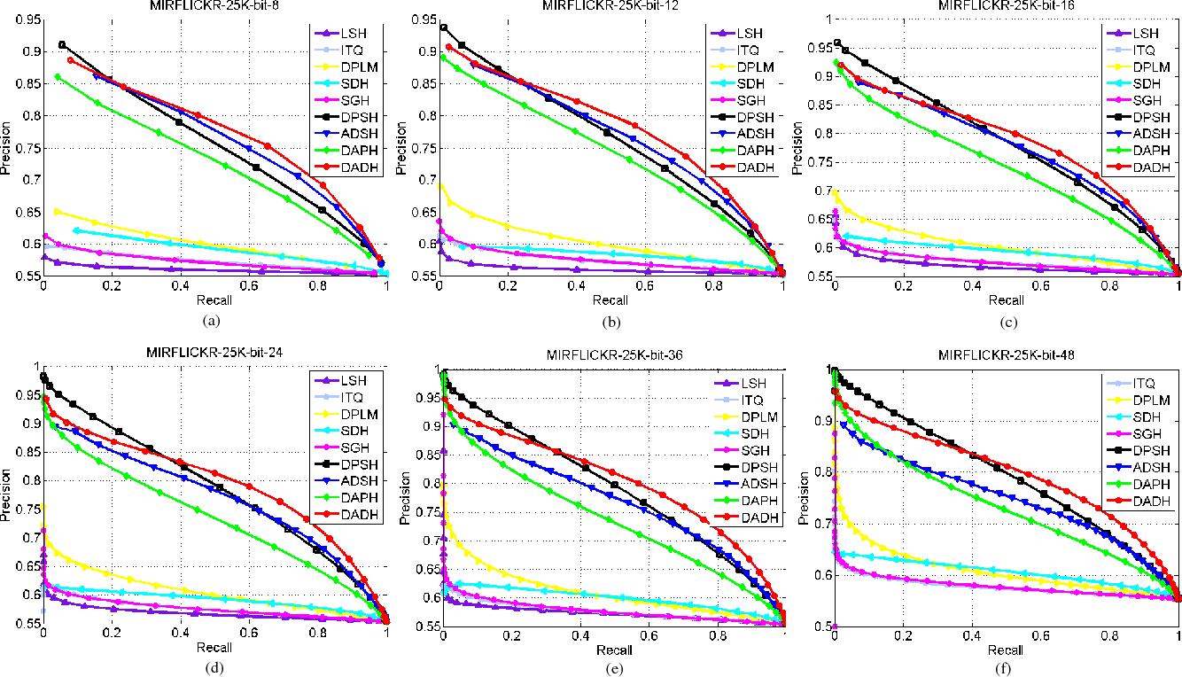 Figure 3 for Dual Asymmetric Deep Hashing Learning