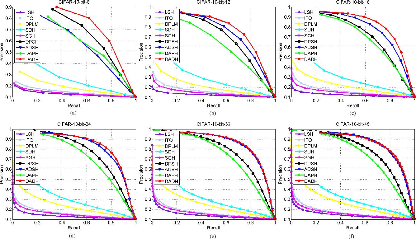 Figure 4 for Dual Asymmetric Deep Hashing Learning
