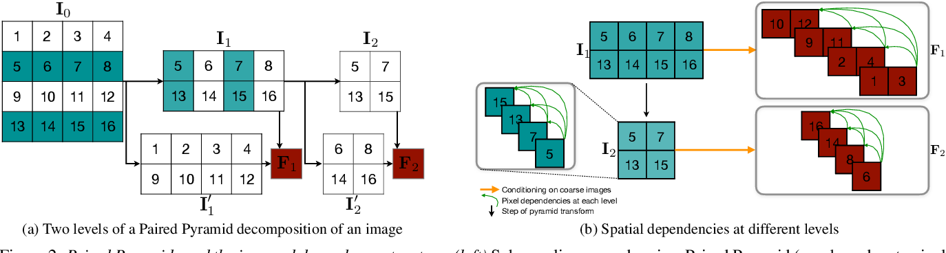 Figure 3 for PixelPyramids: Exact Inference Models from Lossless Image Pyramids