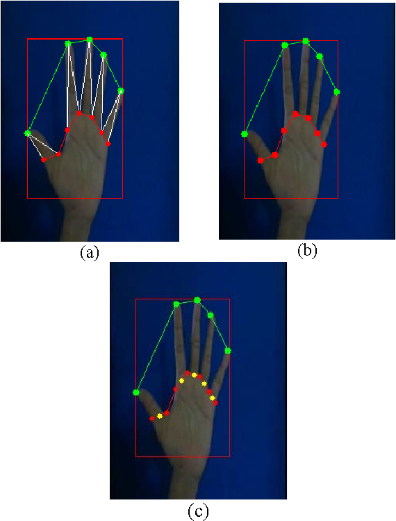 Figure 5 from Real-time hand-tracking on video image based on palm