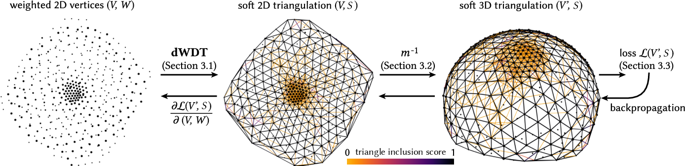 Figure 3 for Differentiable Surface Triangulation