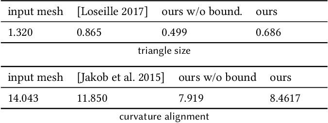 Figure 2 for Differentiable Surface Triangulation