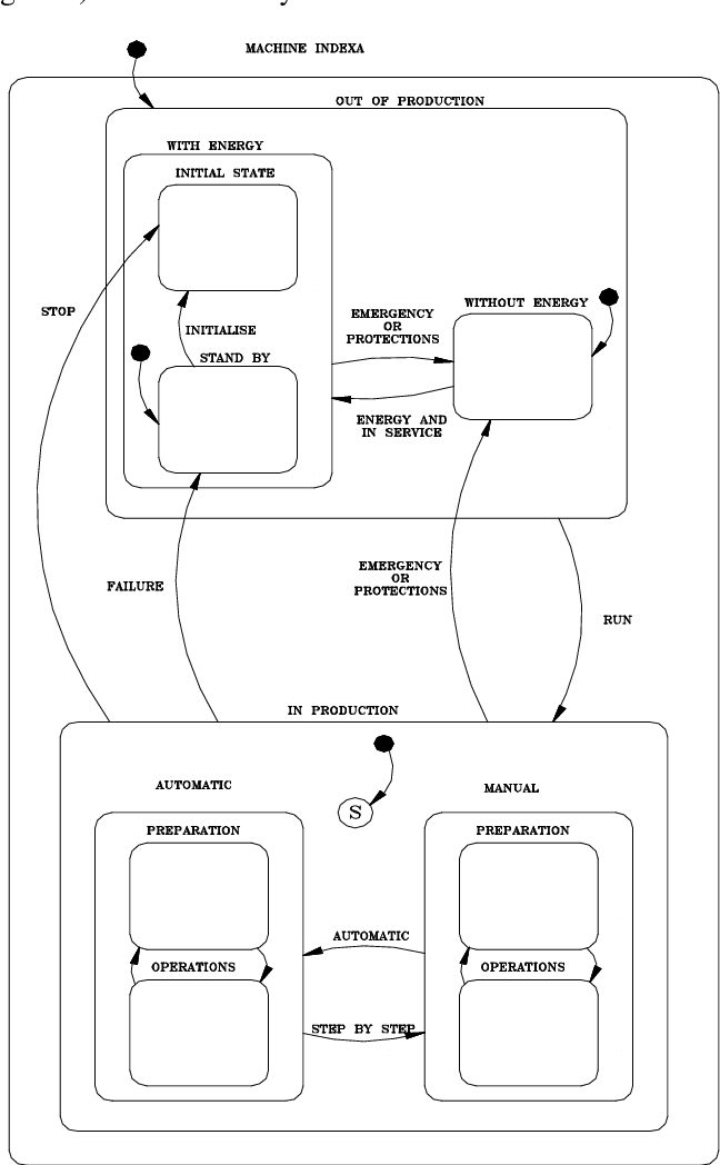 Modelling and implementing the control of automated production