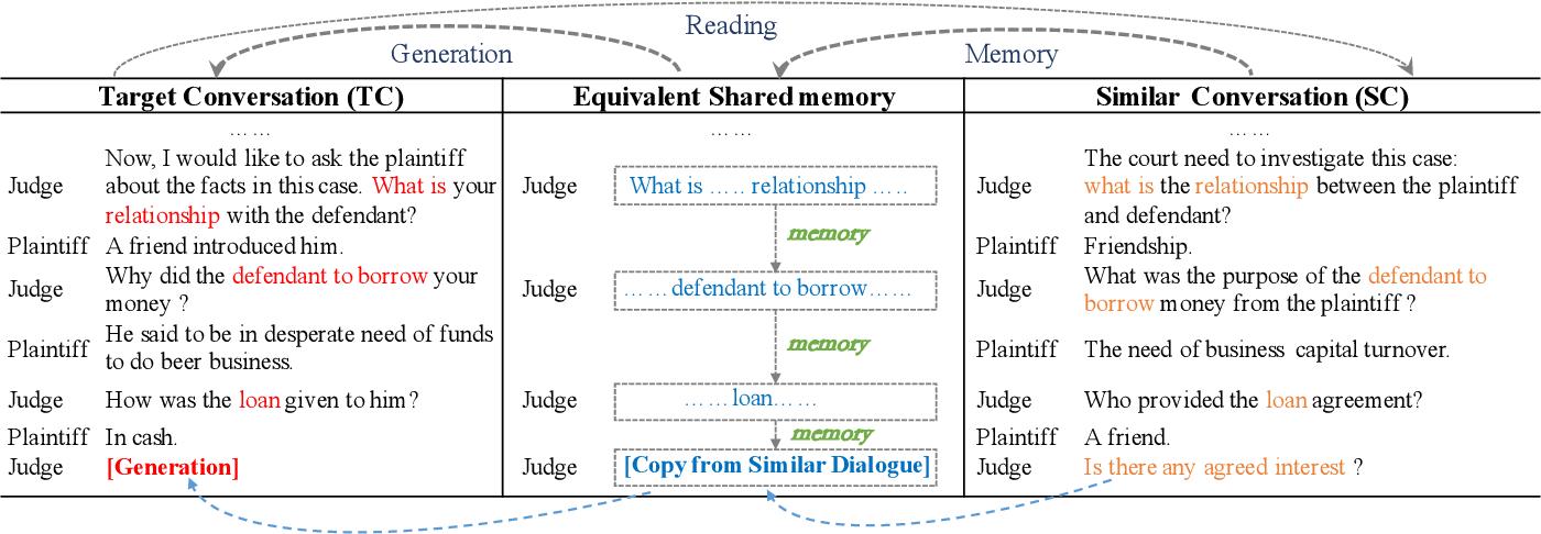 Figure 1 for A Neural Conversation Generation Model via Equivalent Shared Memory Investigation