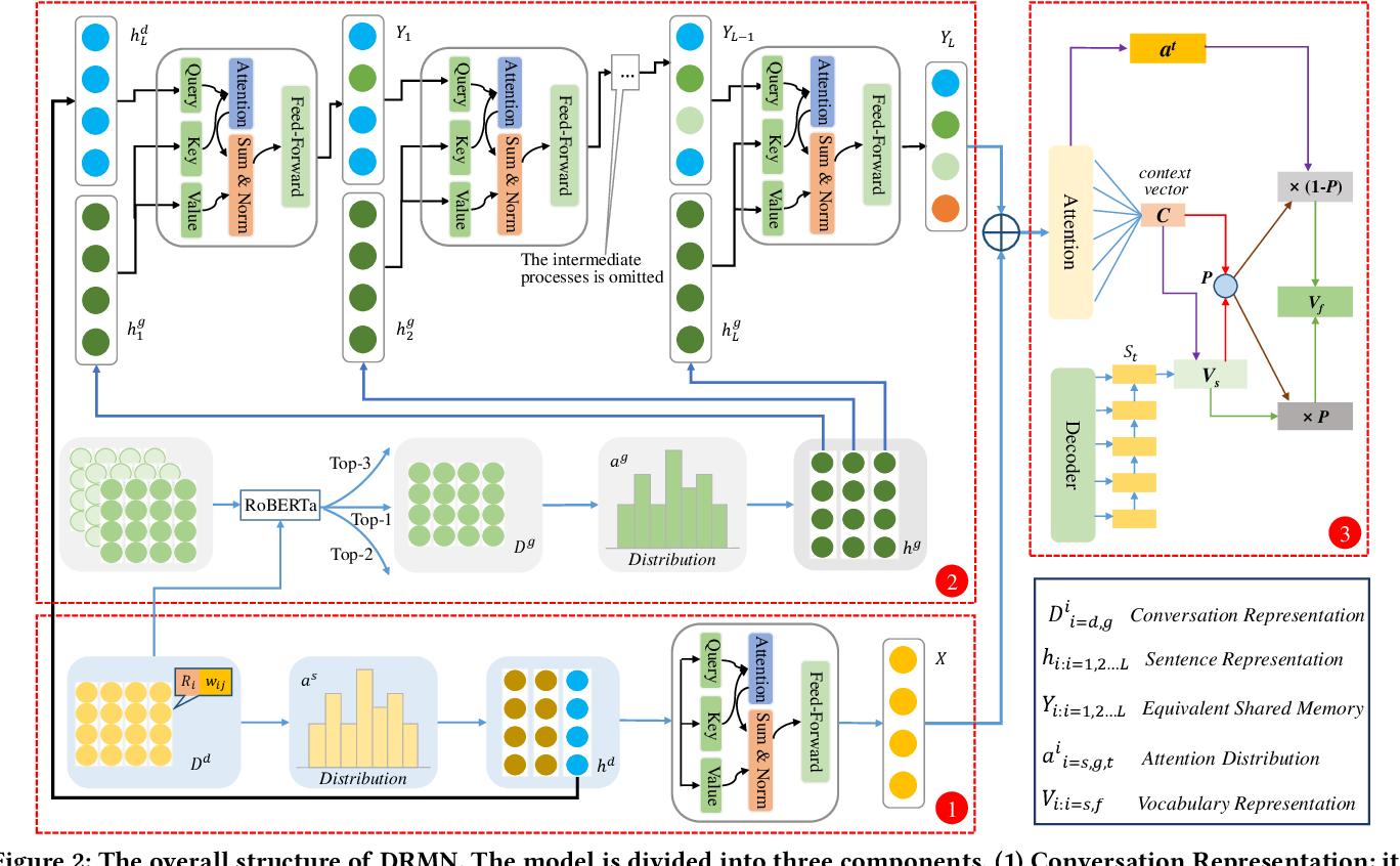 Figure 3 for A Neural Conversation Generation Model via Equivalent Shared Memory Investigation