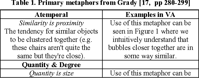 Metaphors In Interactive Visual Analytics Semantic Scholar