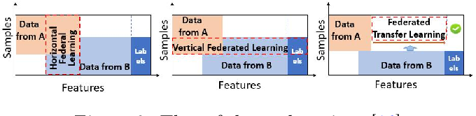 Figure 2 for A Systematic Literature Review on Federated Learning: From A Model Quality Perspective