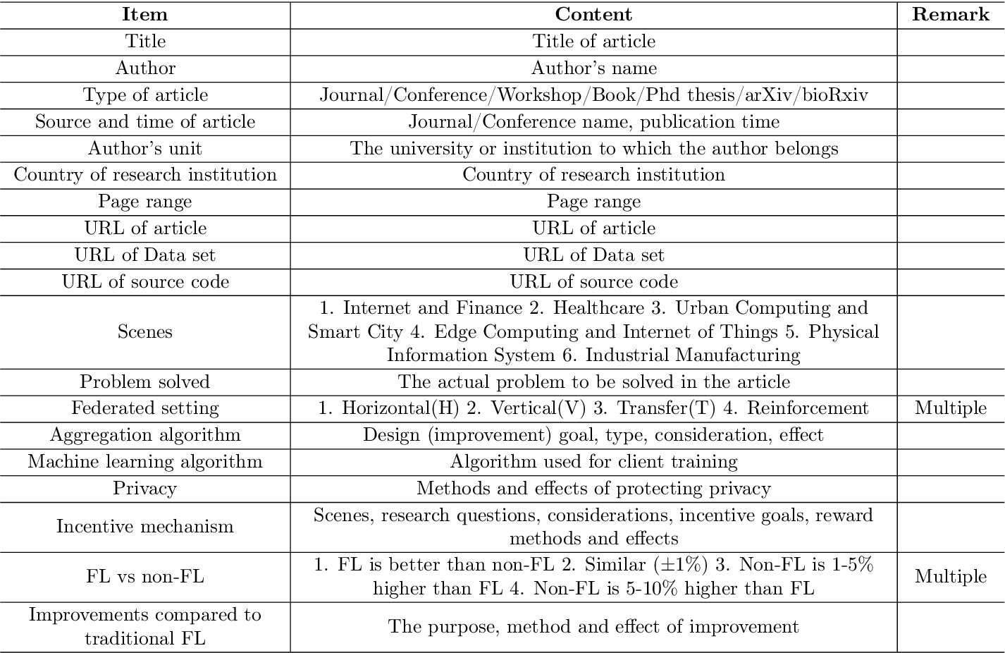 Figure 3 for A Systematic Literature Review on Federated Learning: From A Model Quality Perspective
