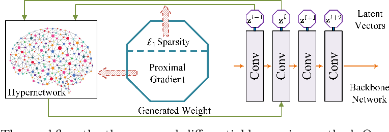 Figure 4 for DHP: Differentiable Meta Pruning via HyperNetworks