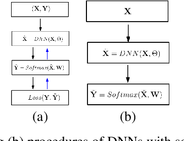 Figure 1 for Deep Neural Nets with Interpolating Function as Output Activation