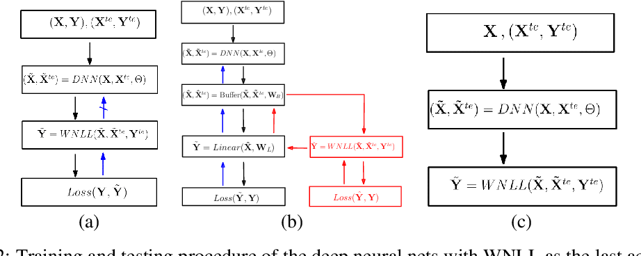 Figure 3 for Deep Neural Nets with Interpolating Function as Output Activation