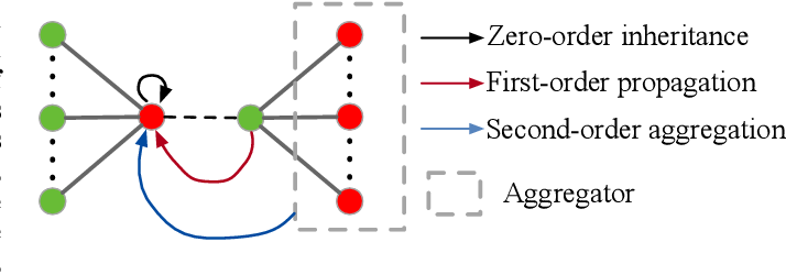 Figure 1 for Dynamic Graph Collaborative Filtering