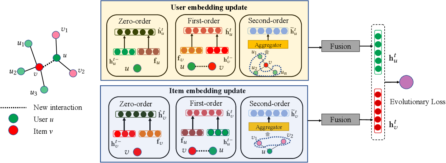 Figure 2 for Dynamic Graph Collaborative Filtering