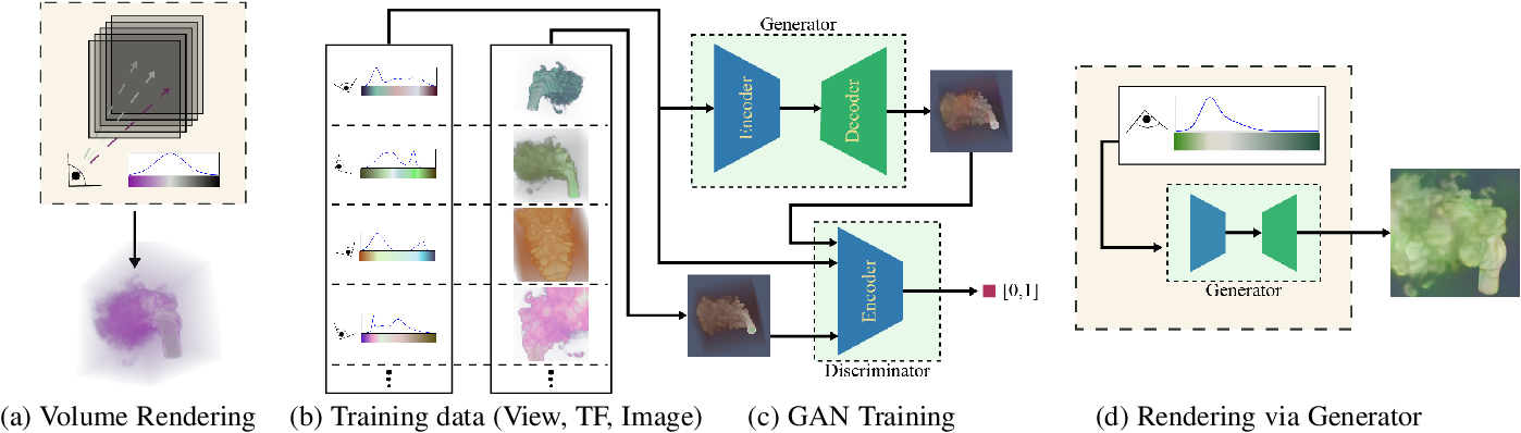 Figure 3 for A Generative Model for Volume Rendering