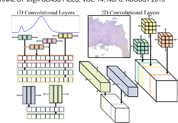 Figure 4 for A Generative Model for Volume Rendering