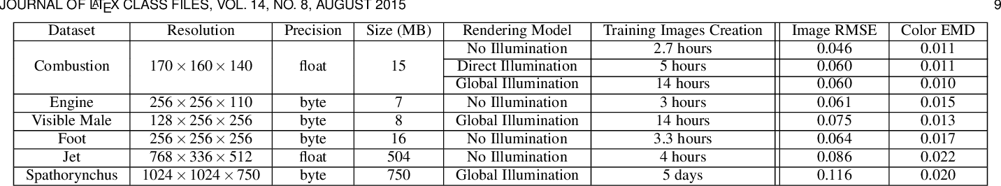Figure 2 for A Generative Model for Volume Rendering
