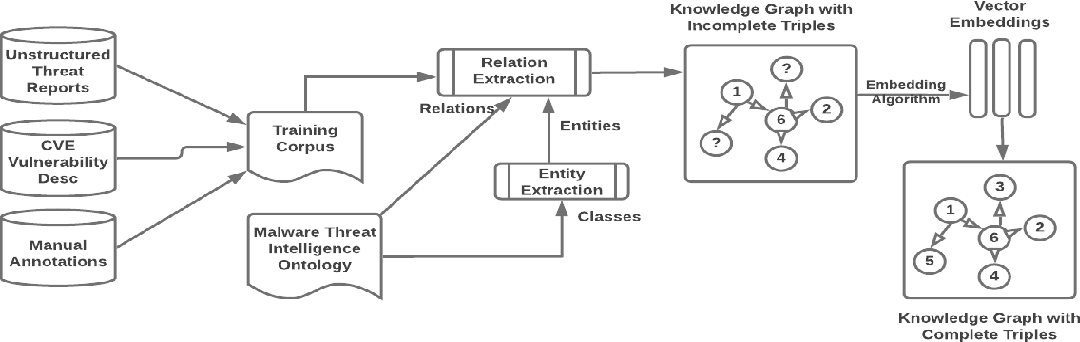 Figure 2 for Information Prediction using Knowledge Graphs for Contextual Malware Threat Intelligence
