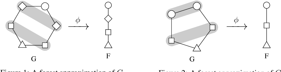 Figure 1 for McDiarmid-Type Inequalities for Graph-Dependent Variables and Stability Bounds