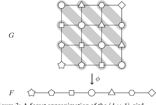 Figure 2 for McDiarmid-Type Inequalities for Graph-Dependent Variables and Stability Bounds