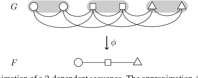 Figure 3 for McDiarmid-Type Inequalities for Graph-Dependent Variables and Stability Bounds