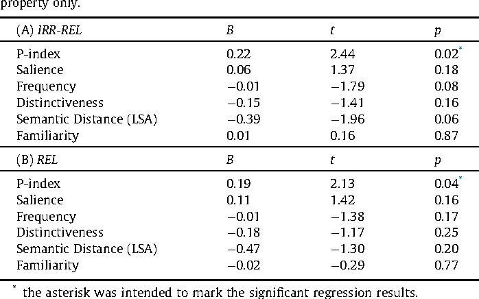 Table 1 from Finding features, figuratively - Semantic Scholar