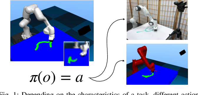 Figure 1 for Variable Impedance Control in End-Effector Space: An Action Space for Reinforcement Learning in Contact-Rich Tasks