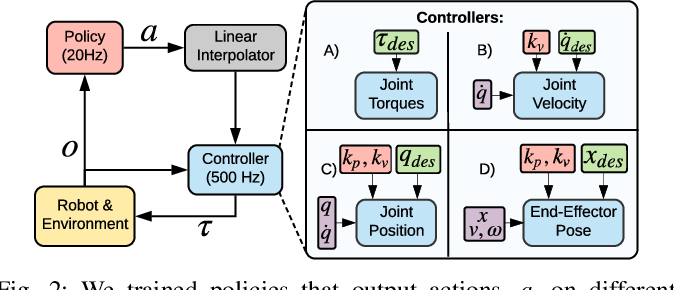 Figure 2 for Variable Impedance Control in End-Effector Space: An Action Space for Reinforcement Learning in Contact-Rich Tasks