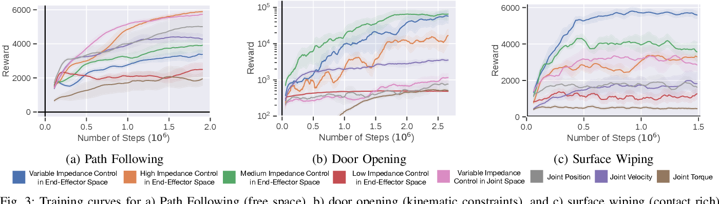 Figure 3 for Variable Impedance Control in End-Effector Space: An Action Space for Reinforcement Learning in Contact-Rich Tasks