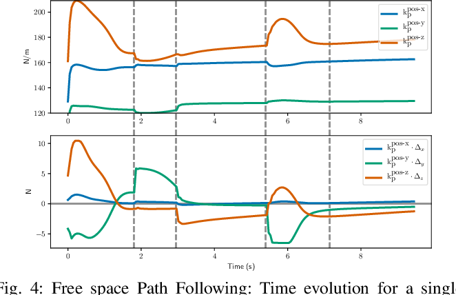 Figure 4 for Variable Impedance Control in End-Effector Space: An Action Space for Reinforcement Learning in Contact-Rich Tasks