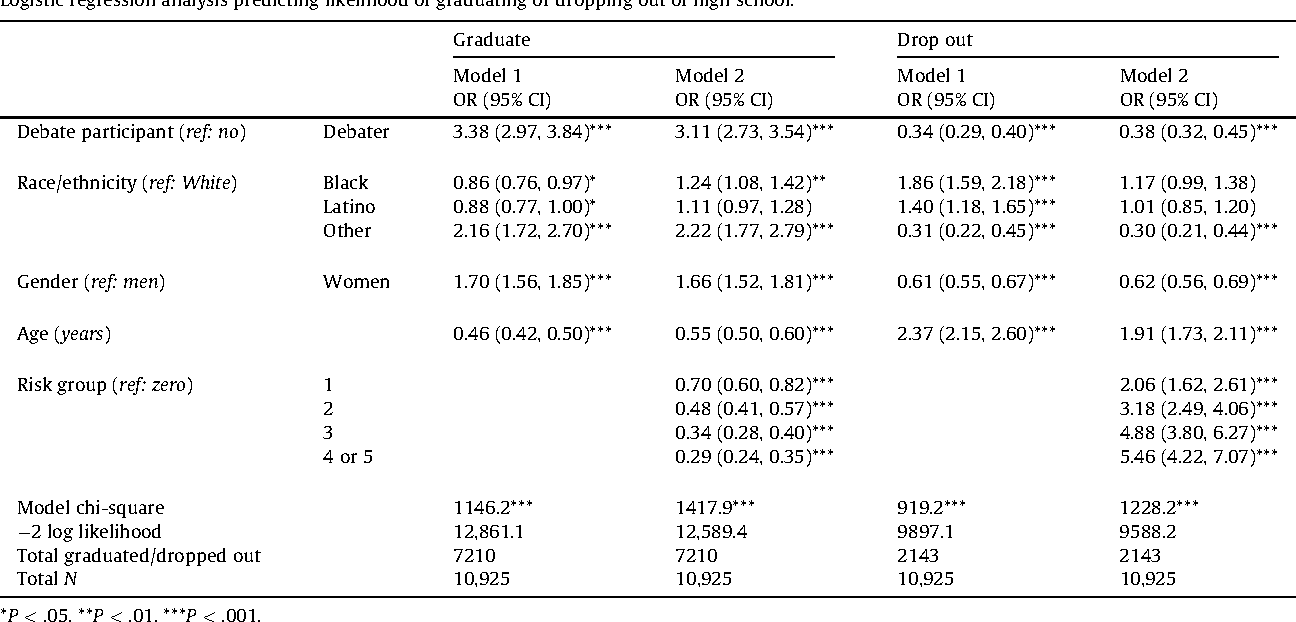 Table 1 Logistic regression analysis predicting likelihood of graduating or dropping out of high school.