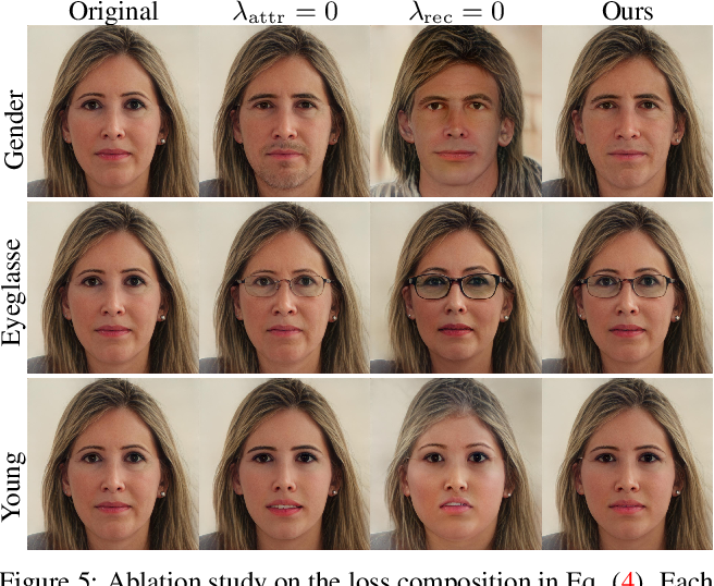 Figure 4 for A Latent Transformer for Disentangled and Identity-Preserving Face Editing