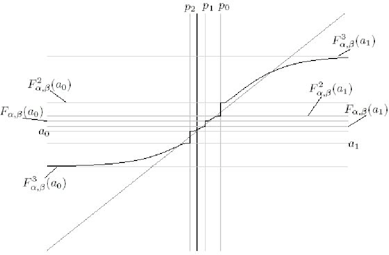 Figure 4. The graph of F 4α,β , its pre-poles and asymptotic values for α = −2 and β = 4.35.
