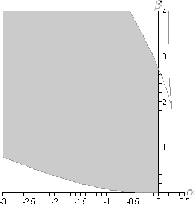 Figure 1. The region of interest T in the parameter plane is shaded gray.
