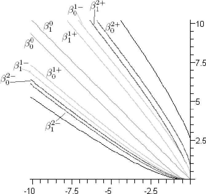 Figure 2. The bounding solutions for k ≤ 2.
