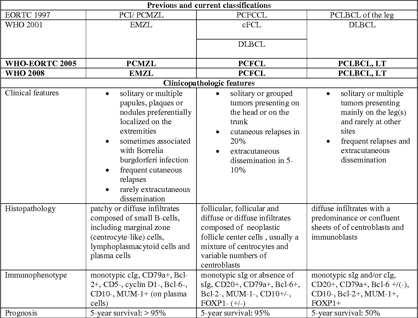 Table 1. Overview of previously and currently used classification systems for cutaneous lymphomas and clinicopathologic features of the different CBCL entities.